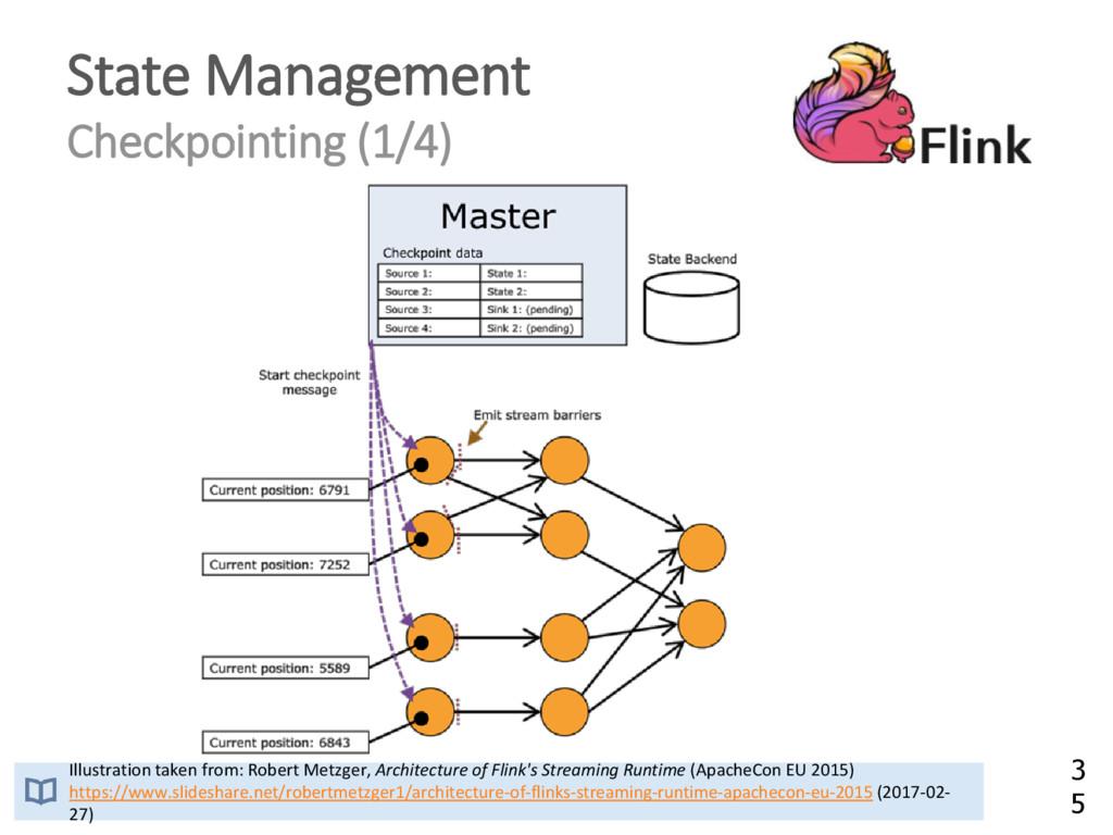 State Management Checkpointing (1/4) Illustrati...