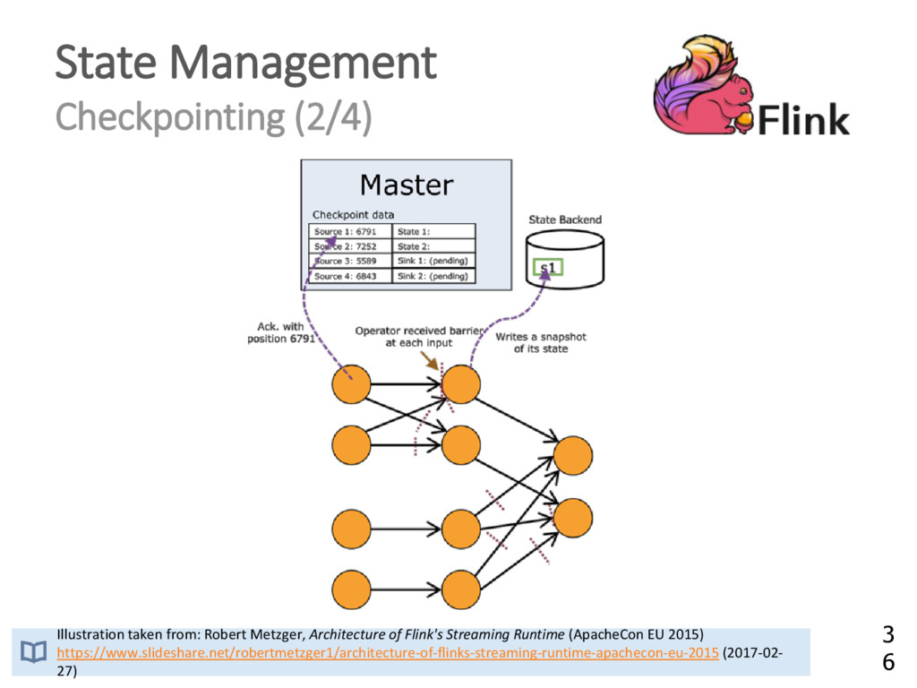 State Management Checkpointing (2/4) Illustrati...
