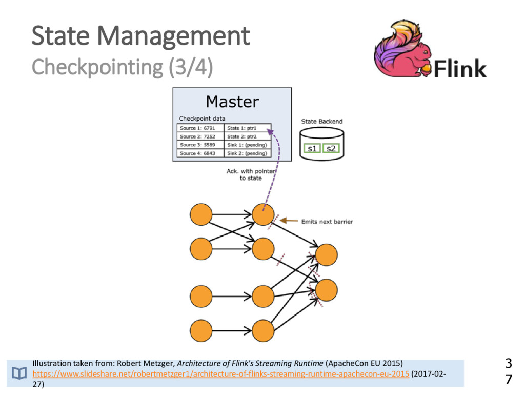 State Management Checkpointing (3/4) Illustrati...