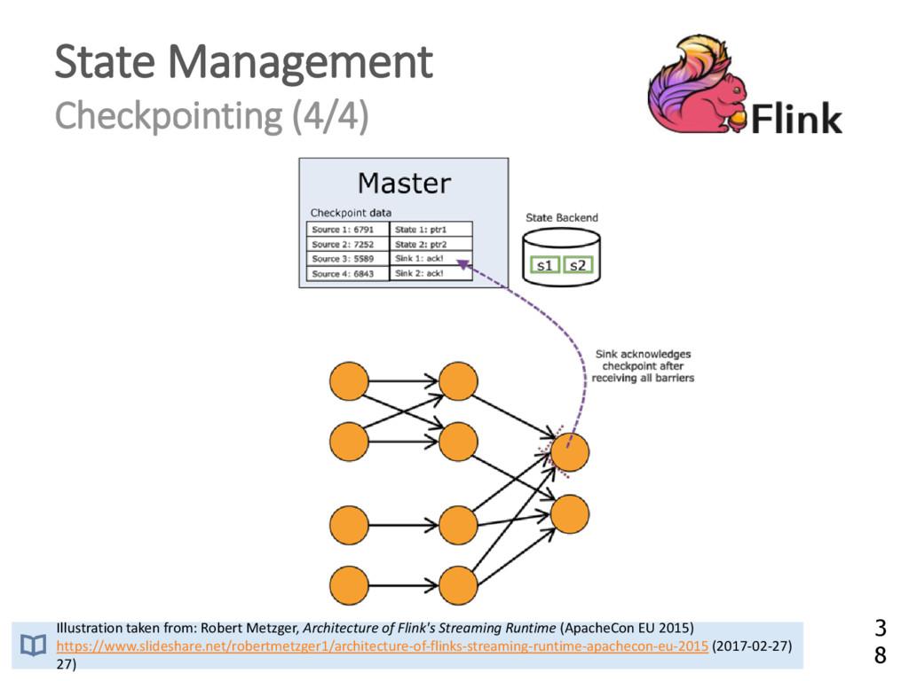 State Management Checkpointing (4/4) Illustrati...