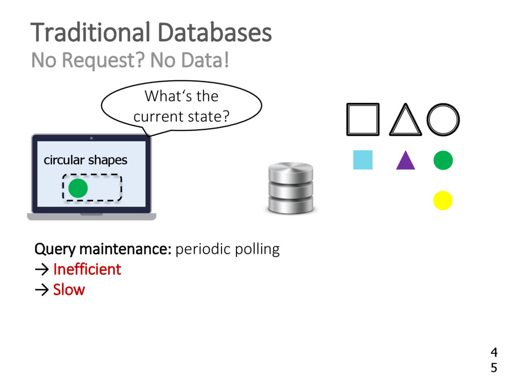 Traditional Databases No Request? No Data! circ...