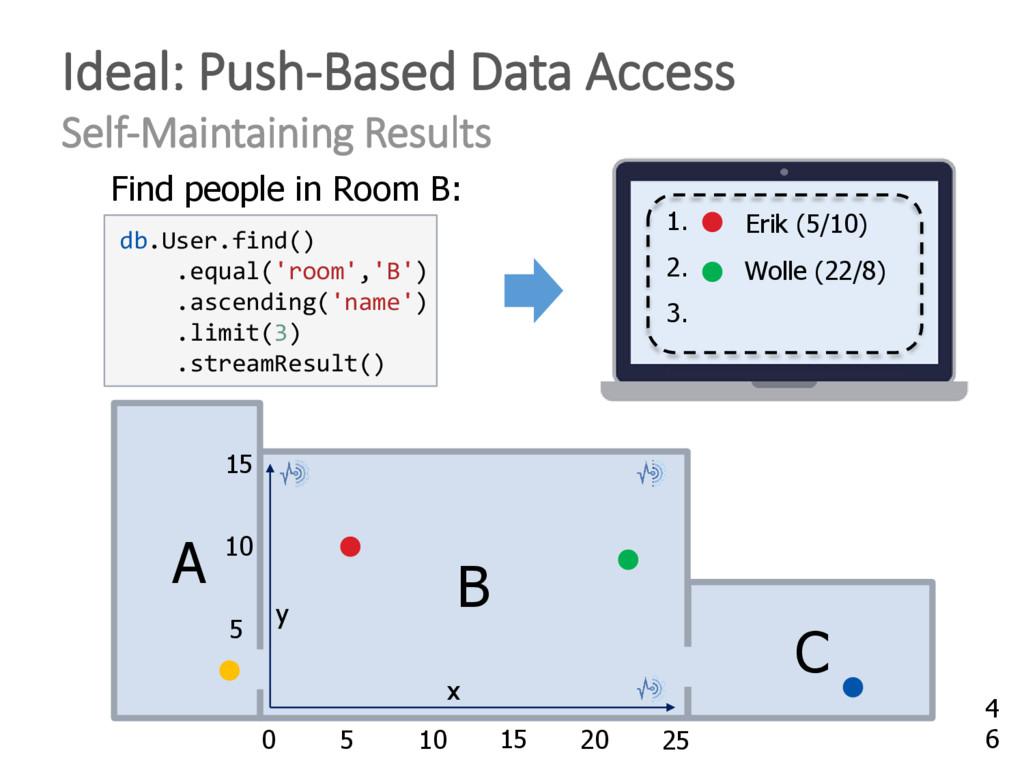 db.User.find() .equal('room','B') .ascending('n...