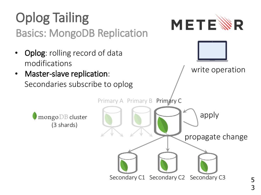 Oplog Tailing Basics: MongoDB Replication • Opl...