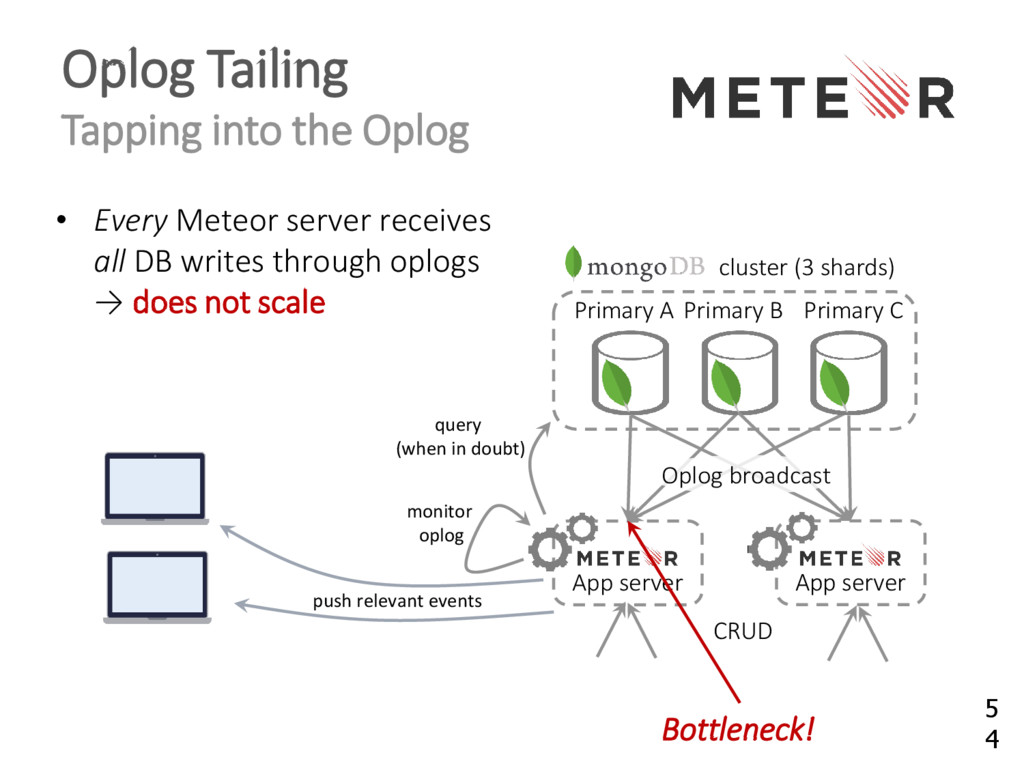Oplog Tailing Tapping into the Oplog • Every Me...