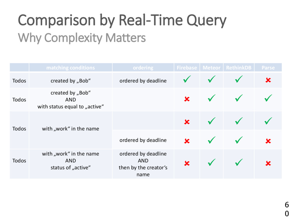 Comparison by Real-Time Query Why Complexity Ma...