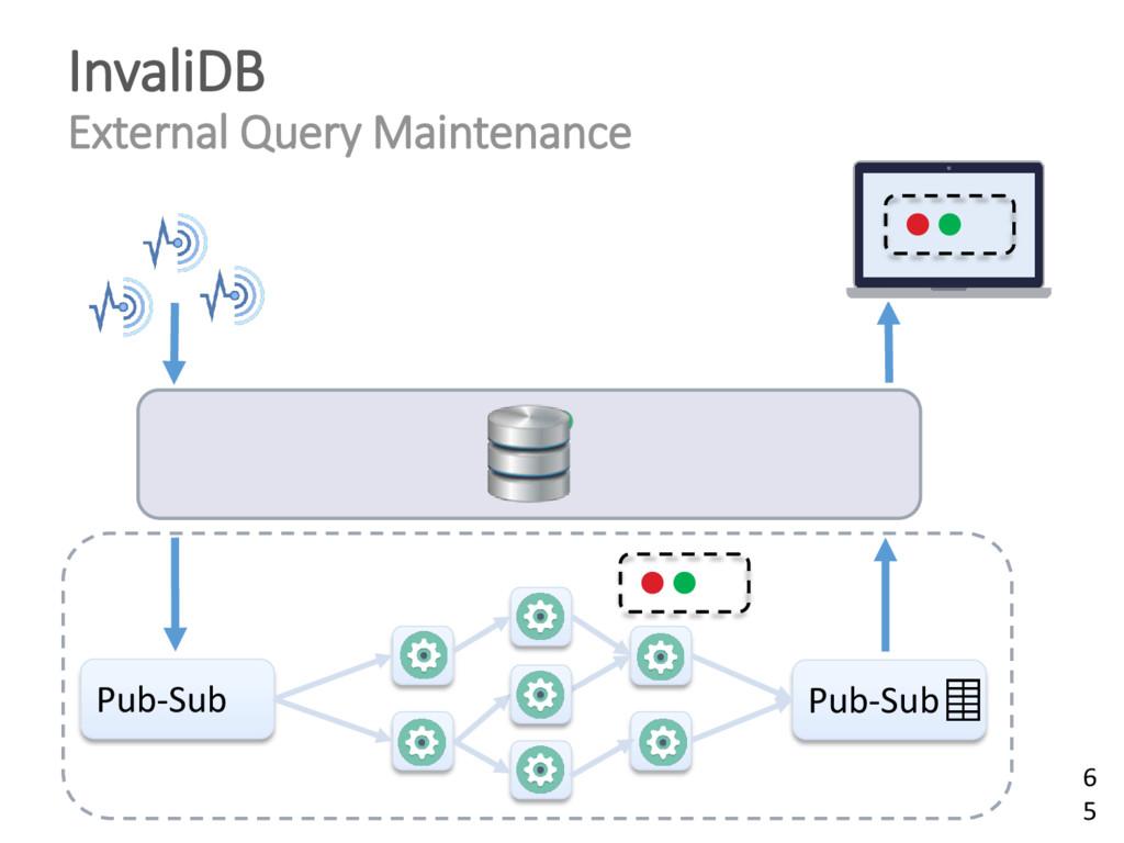 Pub-Sub Pub-Sub InvaliDB External Query Mainten...