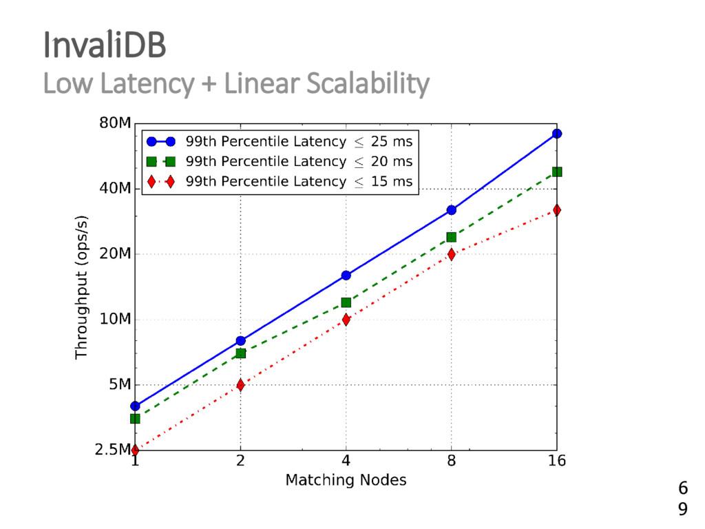 InvaliDB Low Latency + Linear Scalability 6 9
