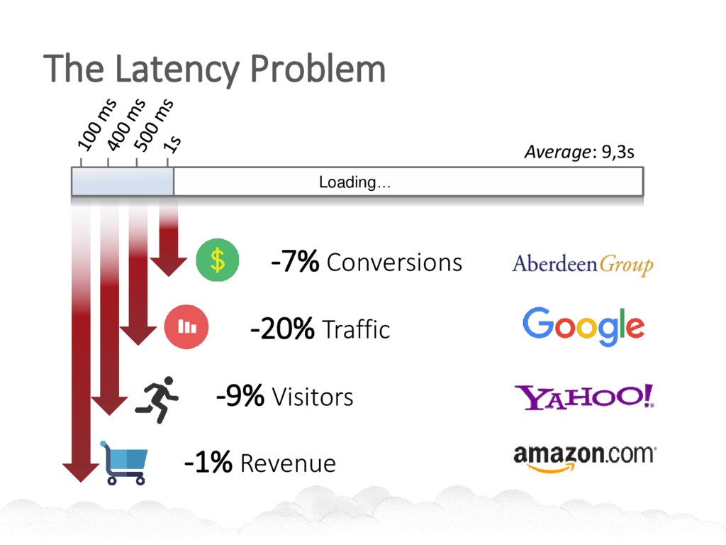 Loading… -20% Traffic -7% Conversions The Laten...