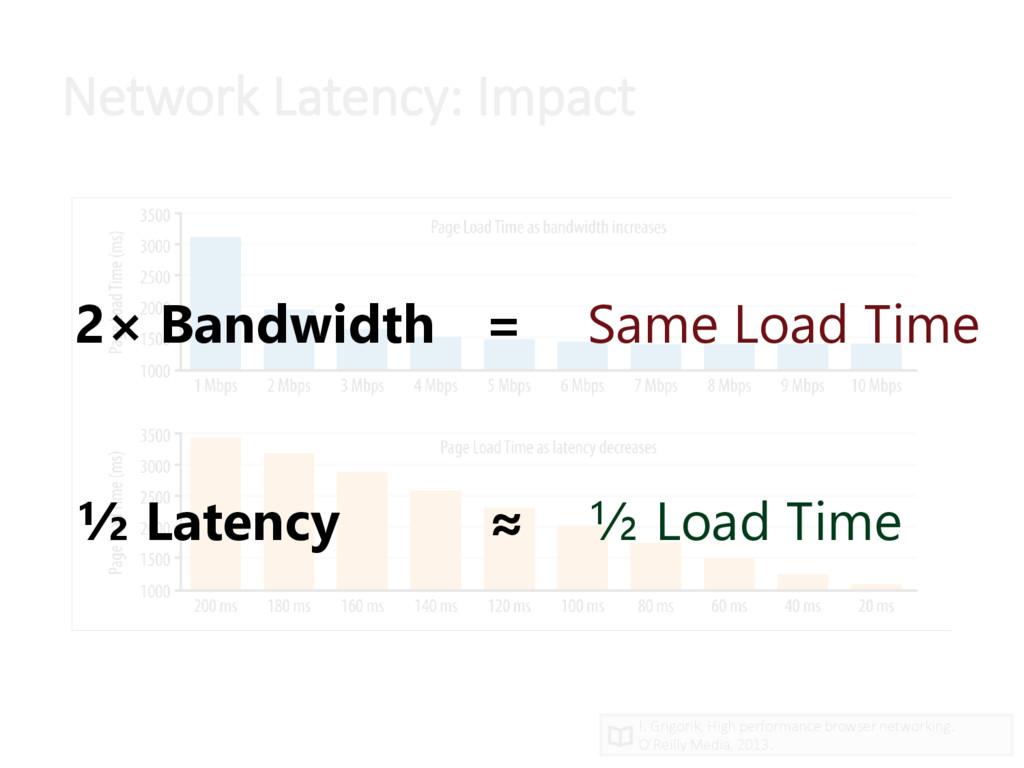 Network Latency: Impact I. Grigorik, High perfo...