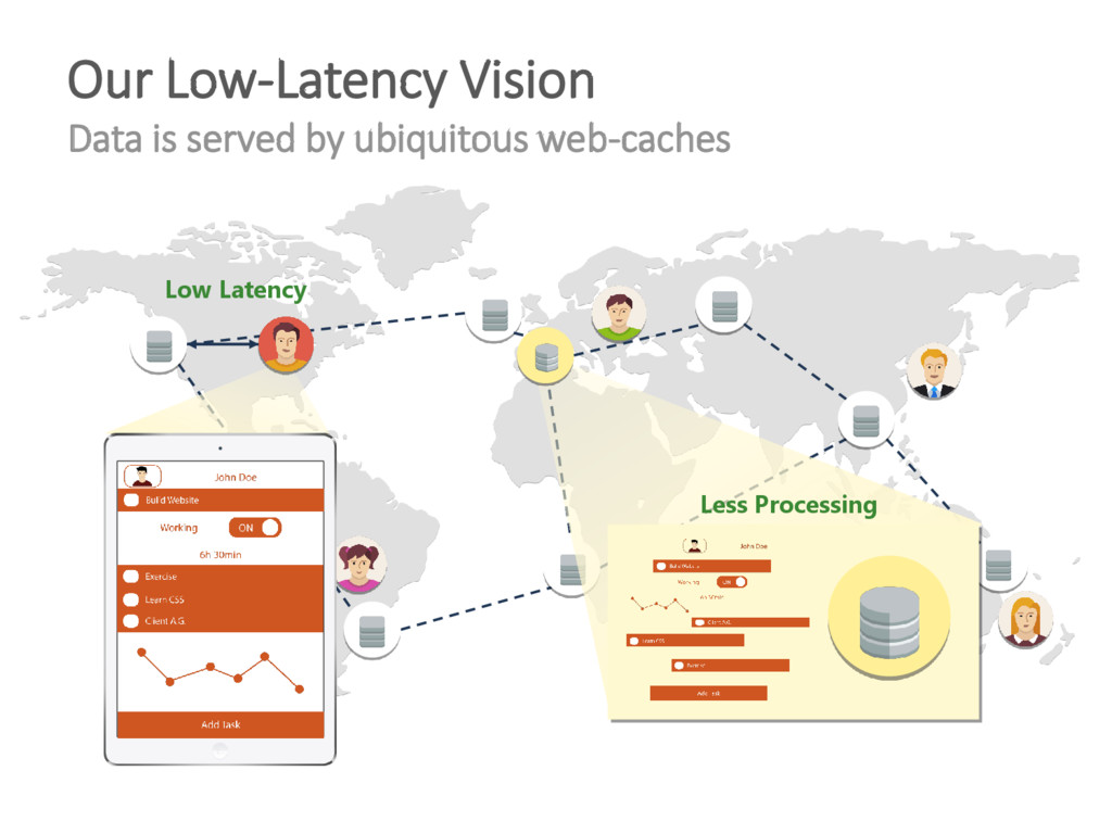 Our Low-Latency Vision Data is served by ubiqui...