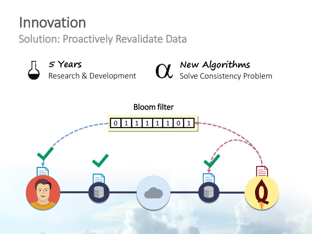 Innovation Solution: Proactively Revalidate Dat...