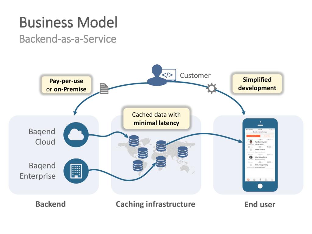 Business Model Backend-as-a-Service Baqend Clou...