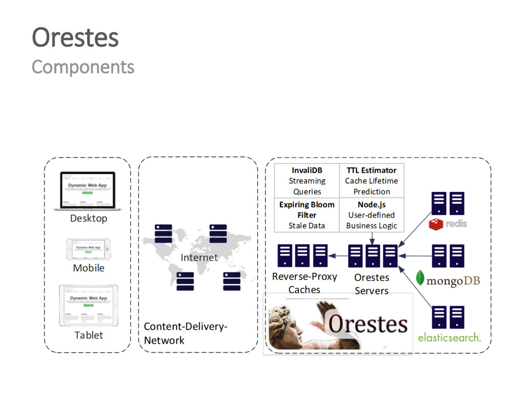 Orestes Components Content-Delivery- Network
