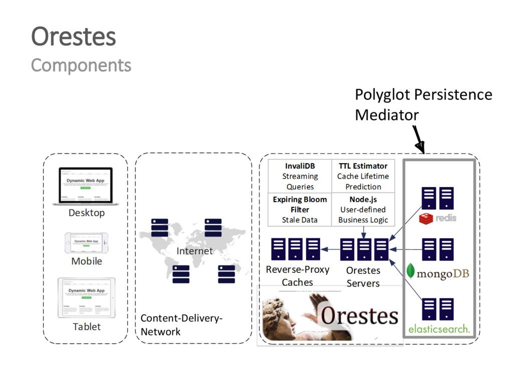 Orestes Components Content-Delivery- Network Po...
