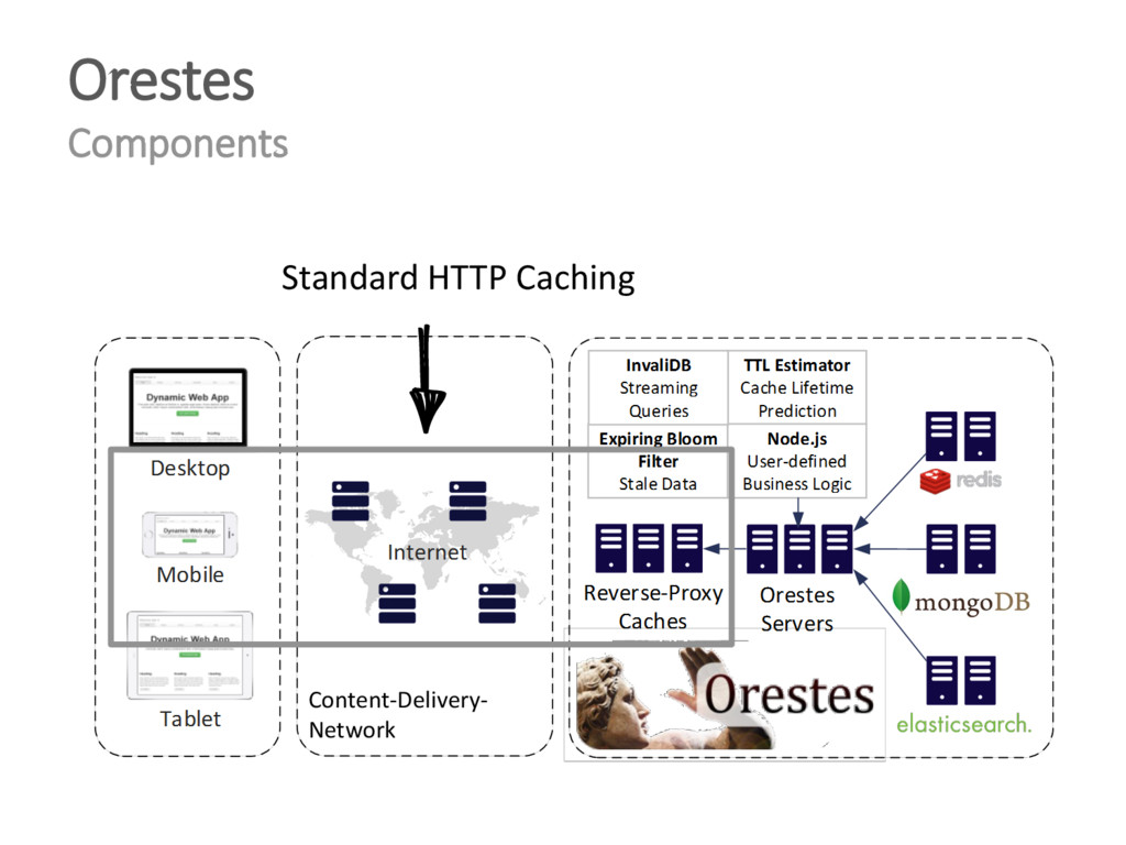 Orestes Components Content-Delivery- Network St...