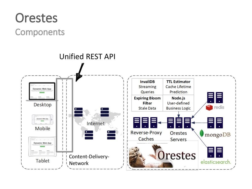 Orestes Components Content-Delivery- Network Un...