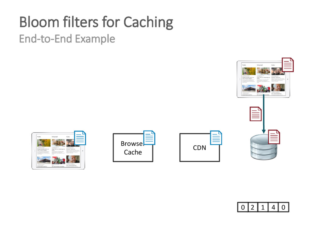 1 4 0 2 0 Browser Cache CDN Bloom filters for C...