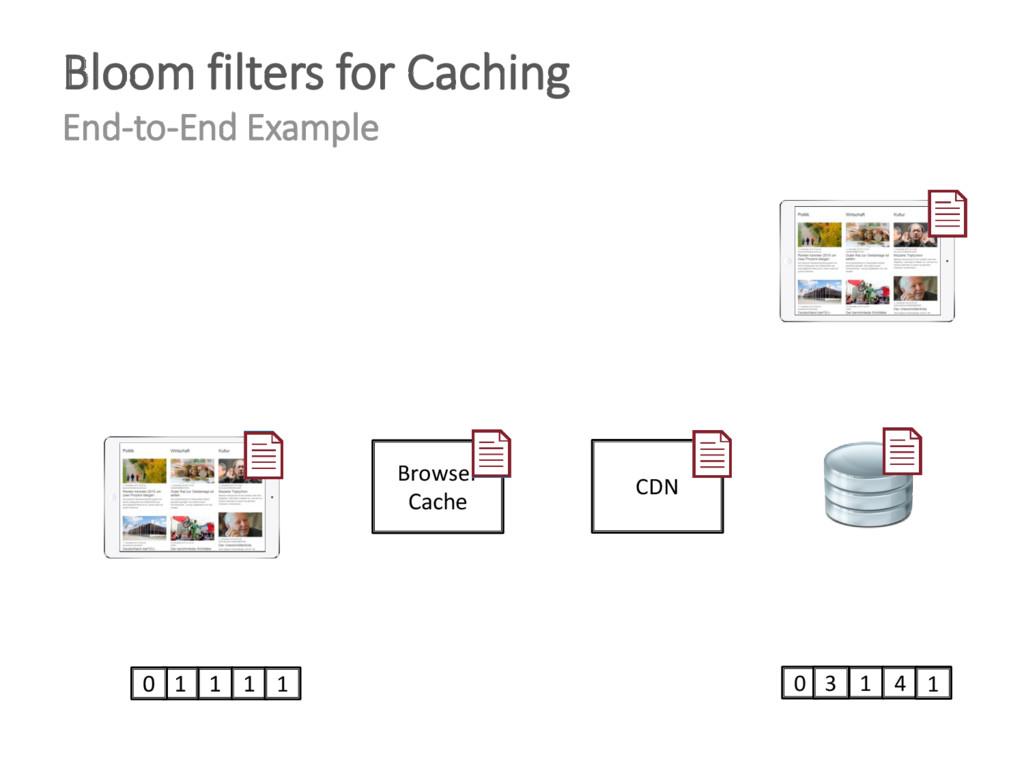 1 4 0 2 0 3 1 1 1 1 0 Browser Cache CDN 1 Bloom...