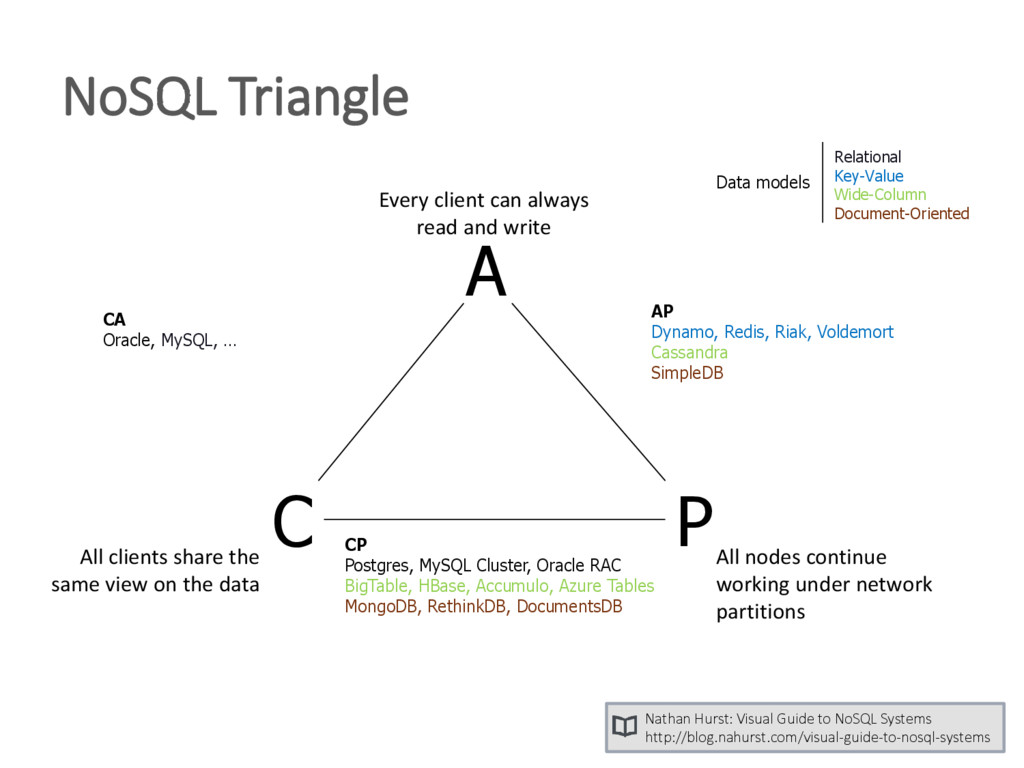 NoSQL Triangle A C P Every client can always re...
