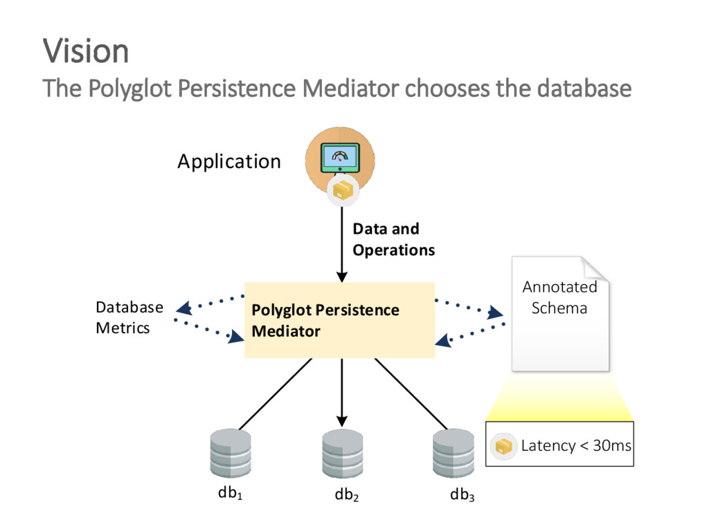 Vision The Polyglot Persistence Mediator choose...