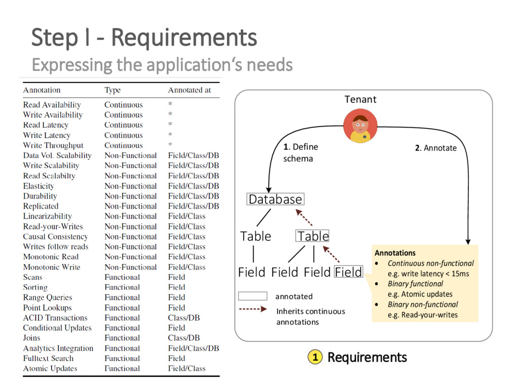 Step I - Requirements Expressing the applicatio...