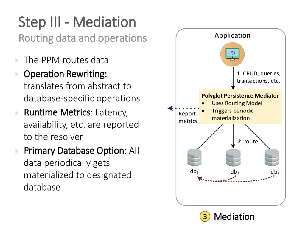 Step III - Mediation Routing data and operation...