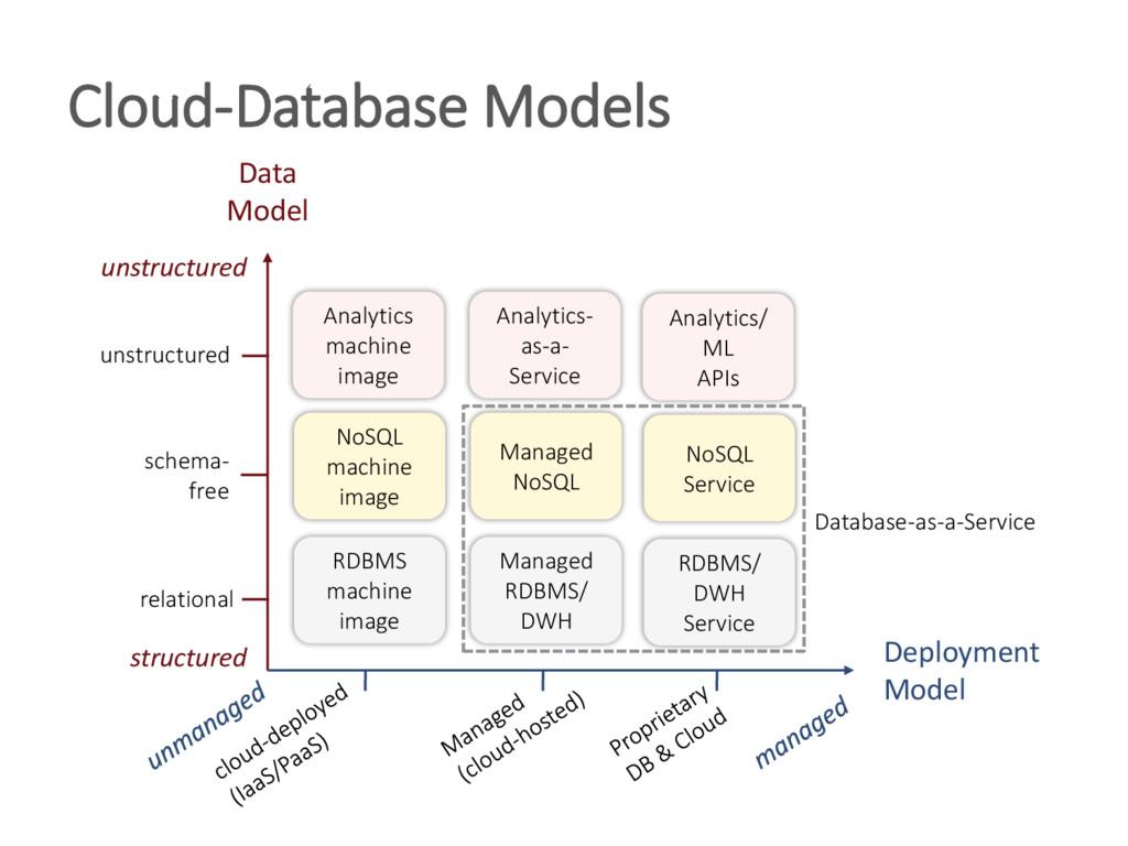 Cloud-Database Models Deployment Model Data Mod...