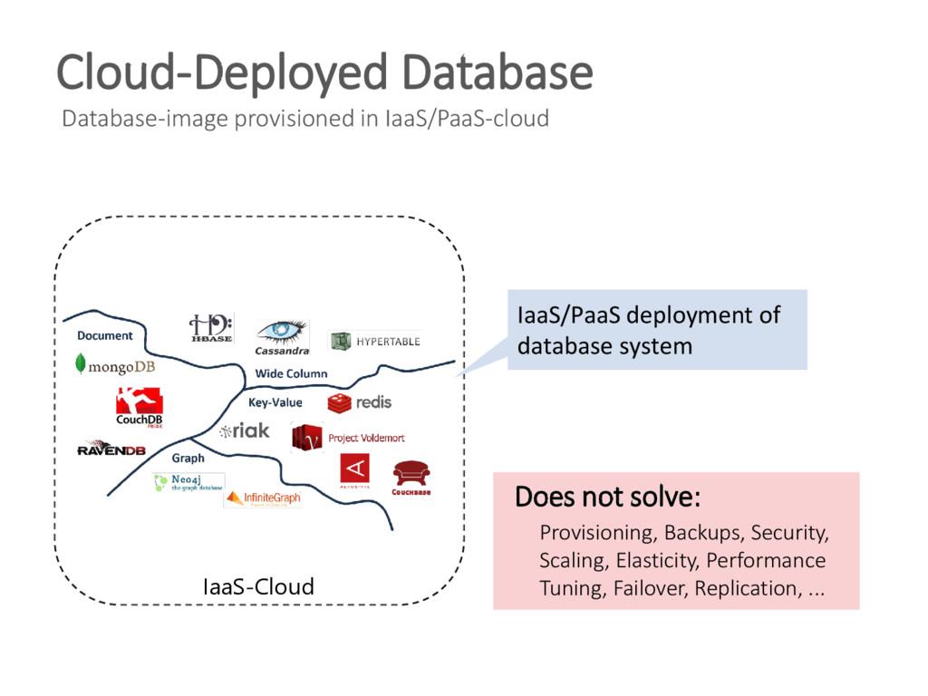 Cloud-Deployed Database Database-image provisio...