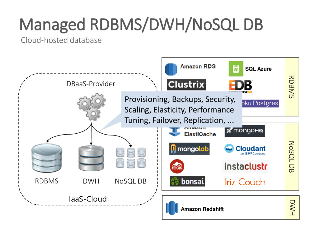 Managed RDBMS/DWH/NoSQL DB Cloud-hosted databas...