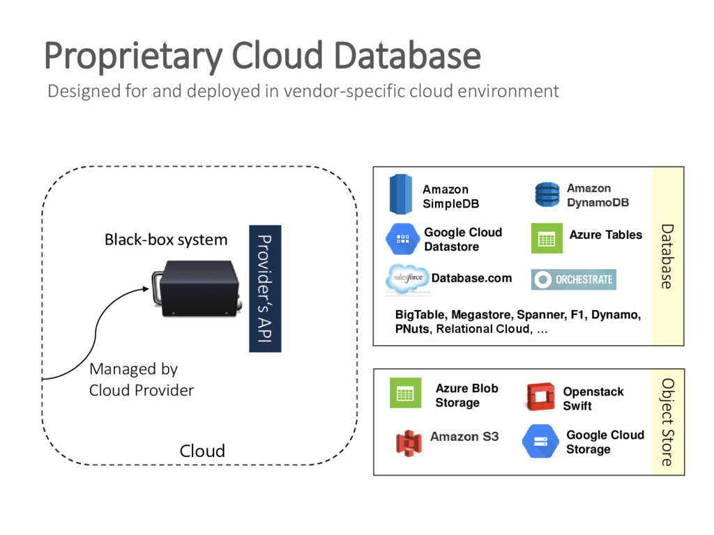 Proprietary Cloud Database Designed for and dep...