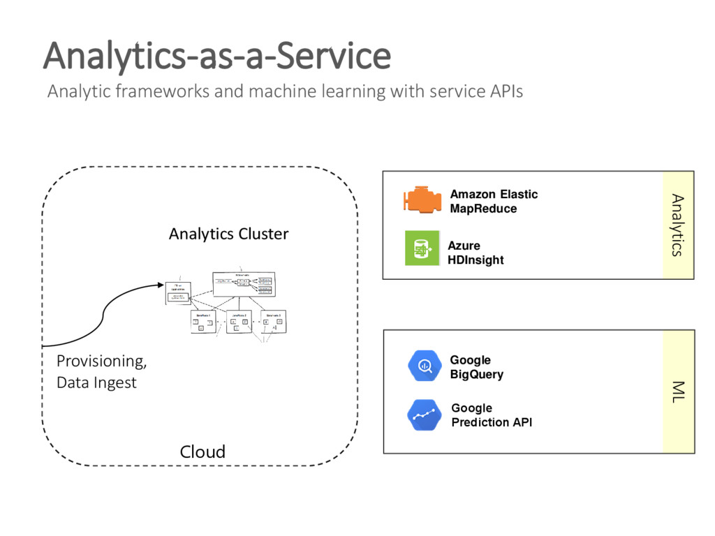 Analytics-as-a-Service Analytic frameworks and ...