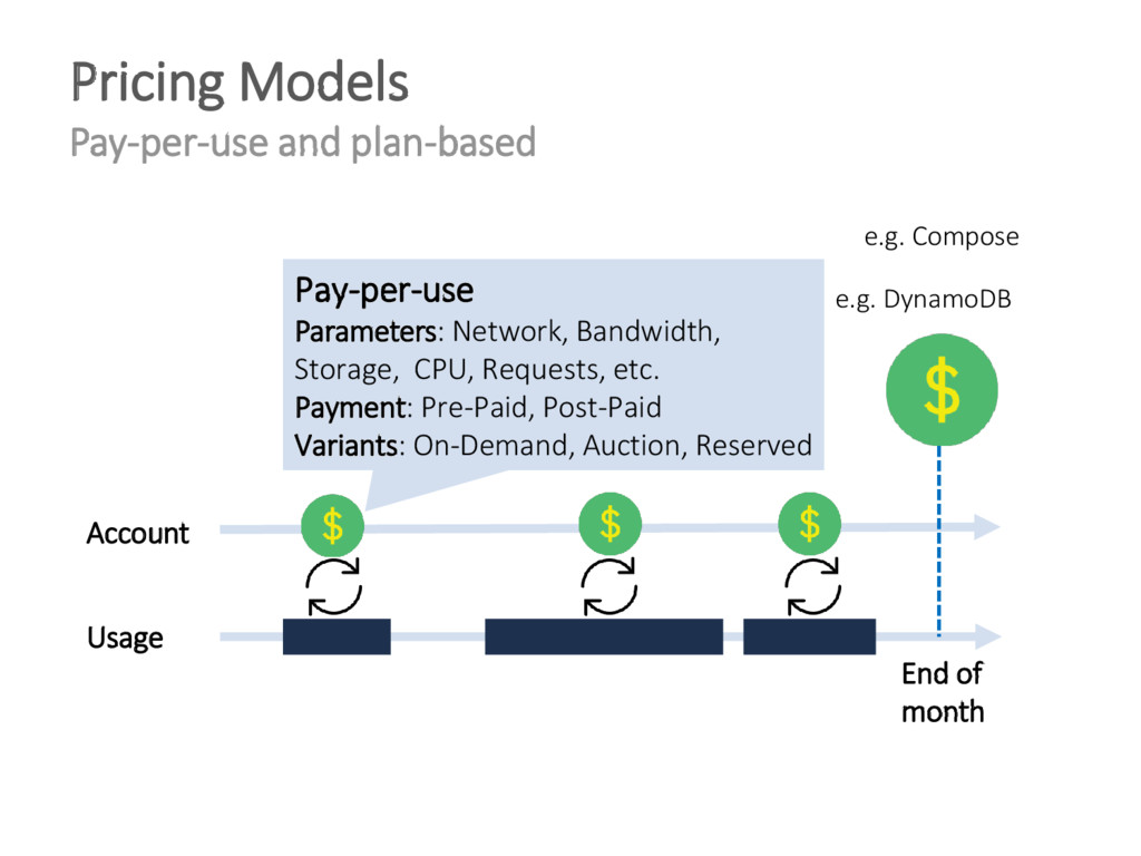 Pricing Models Pay-per-use and plan-based Usage...