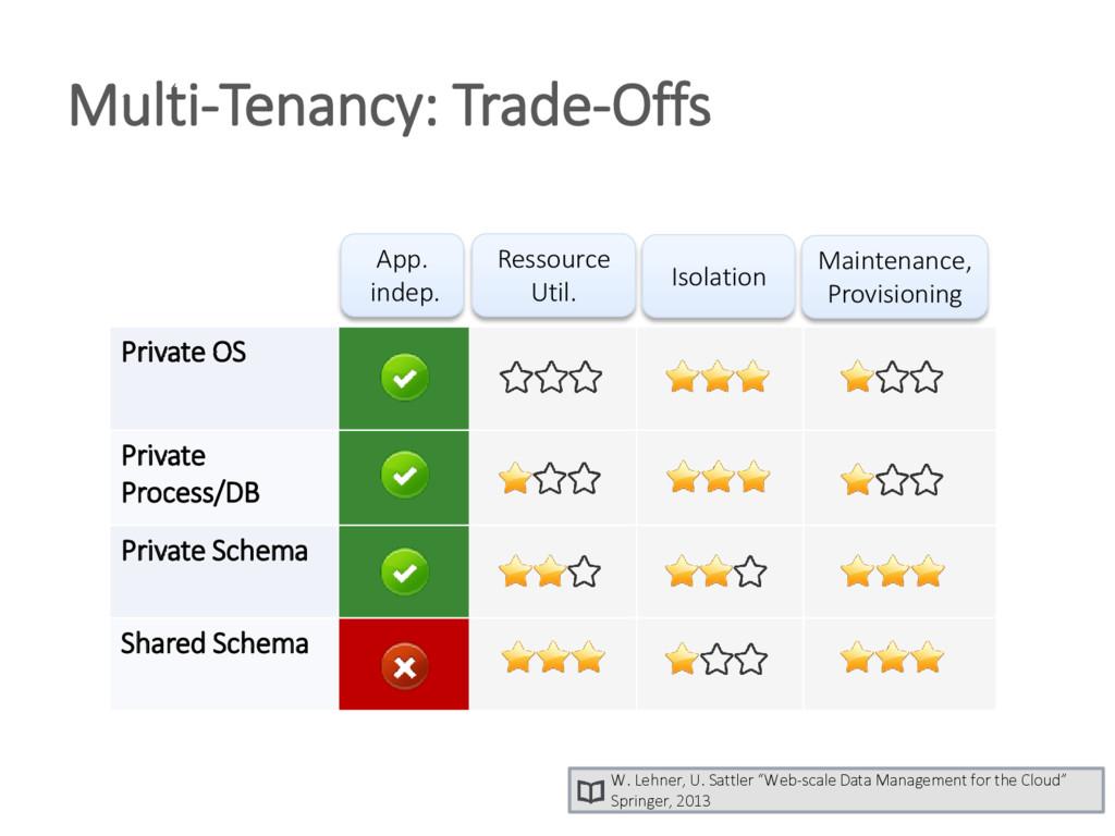 Multi-Tenancy: Trade-Offs W. Lehner, U. Sattler...