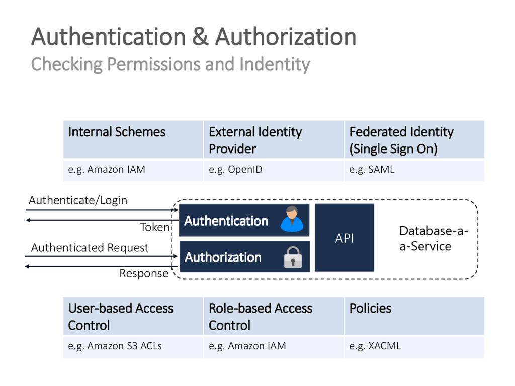 Authentication & Authorization Checking Permiss...