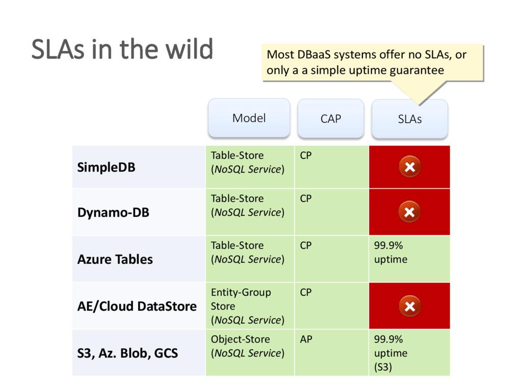SimpleDB Table-Store (NoSQL Service) CP Dynamo-...
