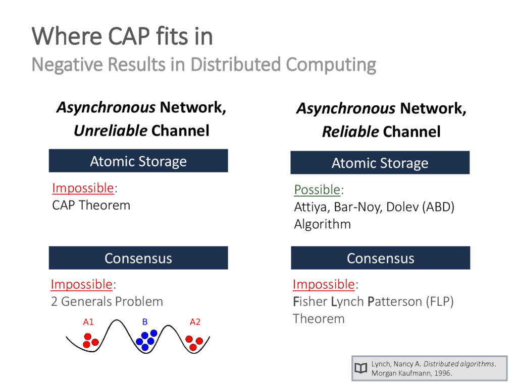 Where CAP fits in Negative Results in Distribut...