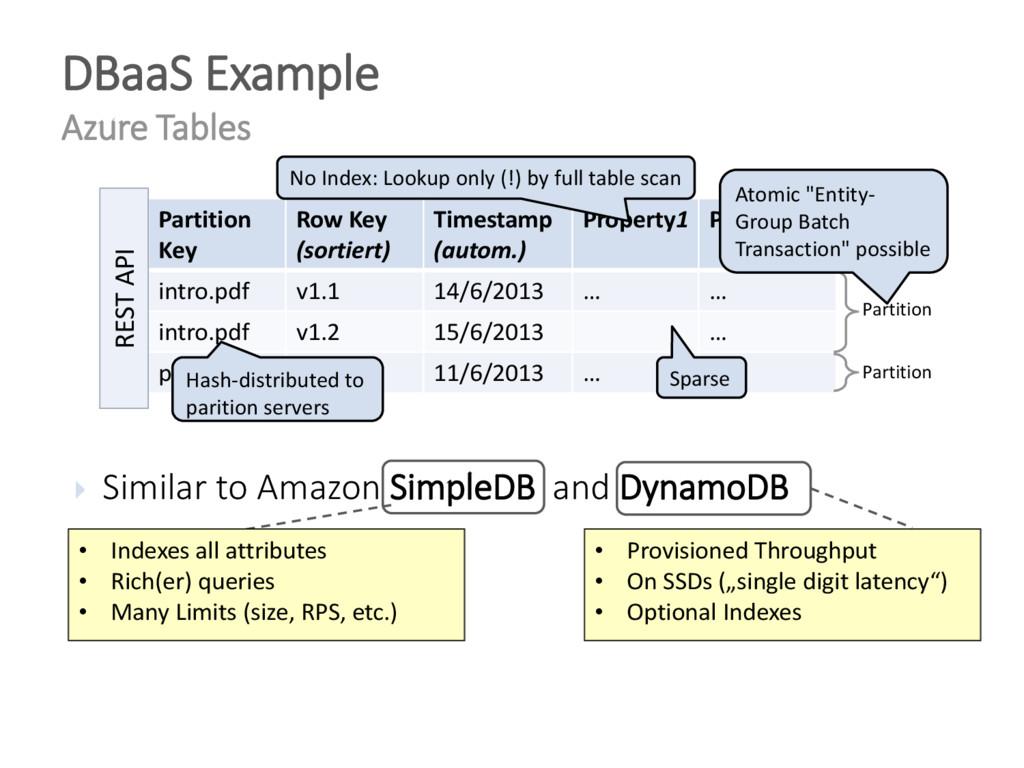  Similar to Amazon SimpleDB and DynamoDB DBaaS...