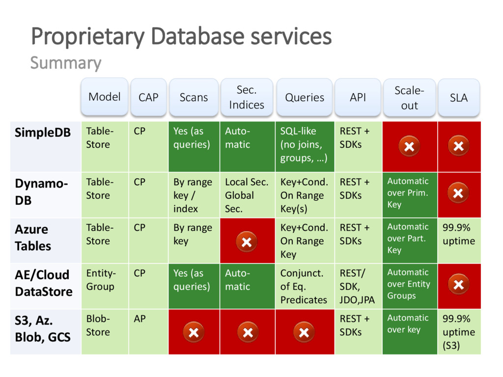 SimpleDB Table- Store CP Yes (as queries) Auto-...