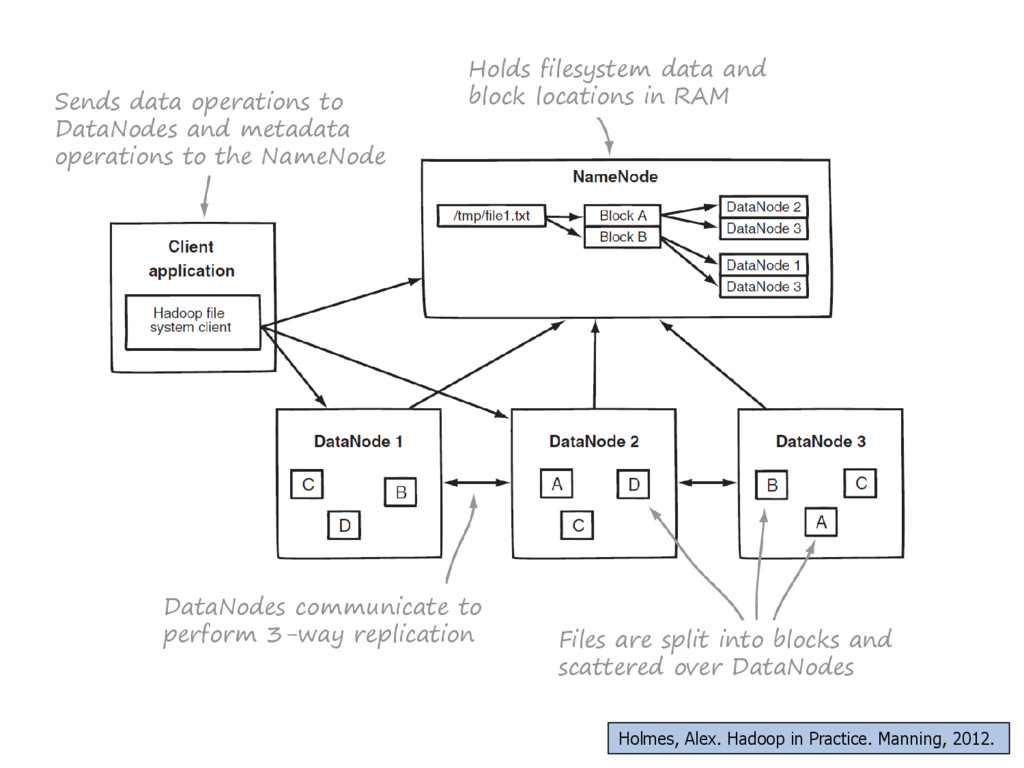 Holds filesystem data and block locations in RA...