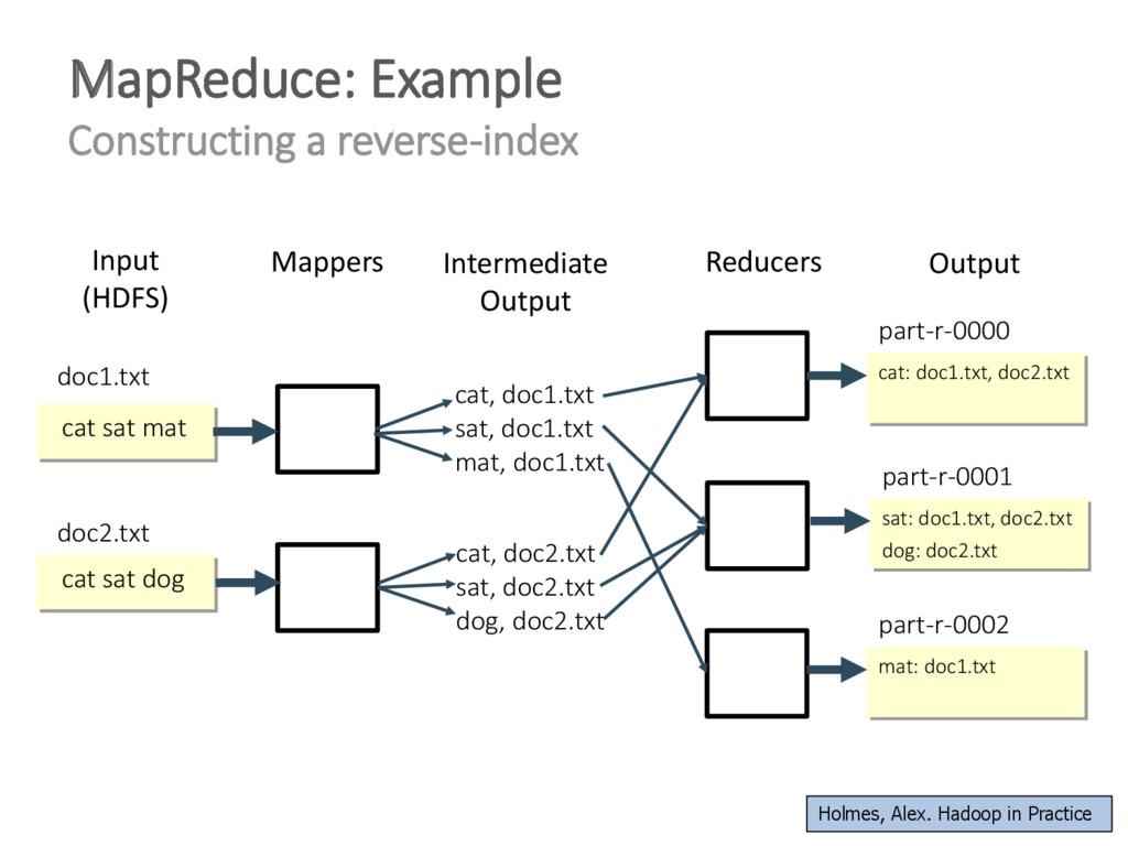 MapReduce: Example Constructing a reverse-index...