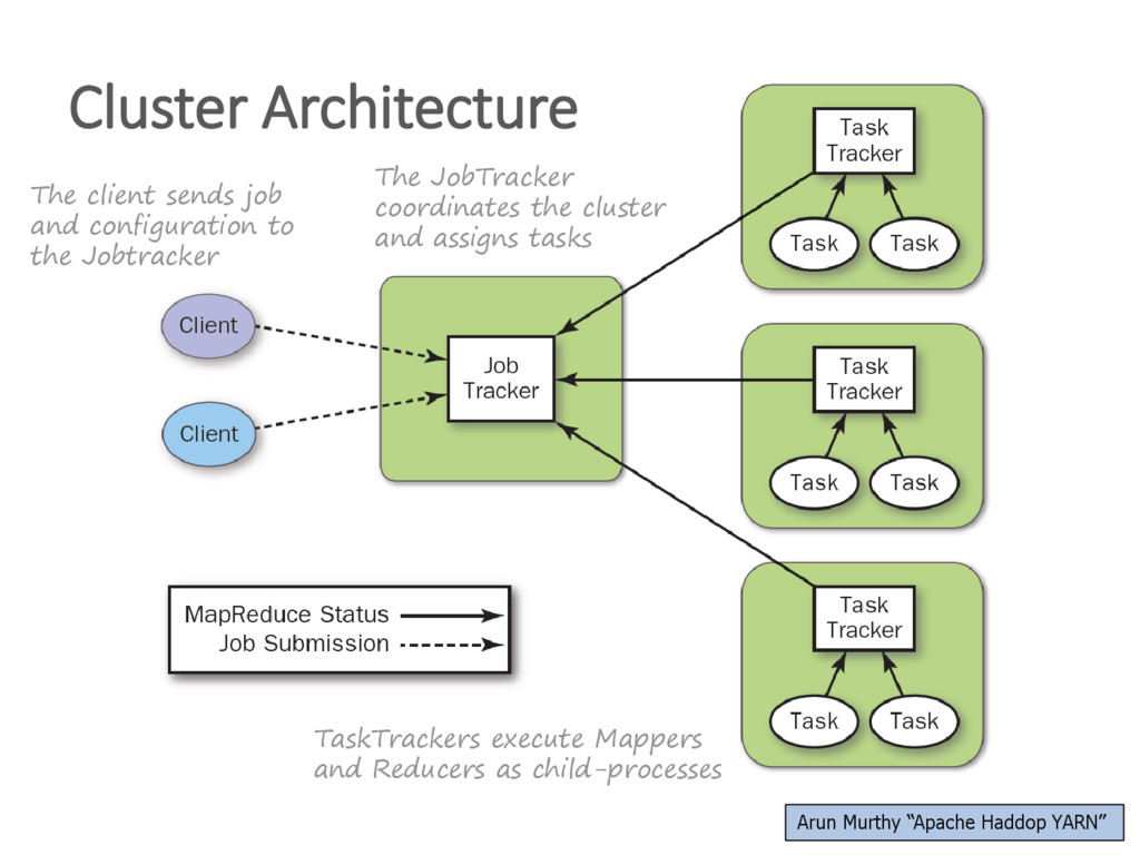The client sends job and configuration to the J...