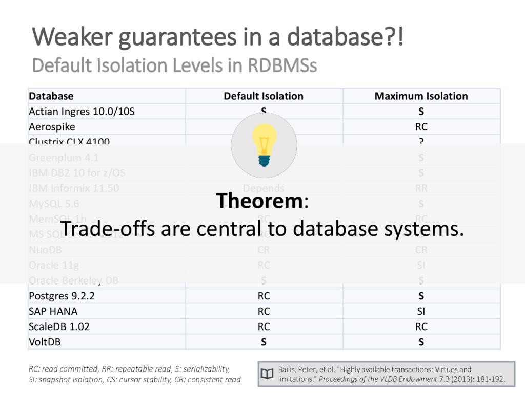 Weaker guarantees in a database?! Default Isola...