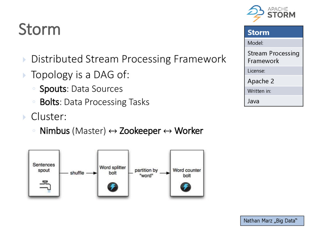  Distributed Stream Processing Framework  Top...