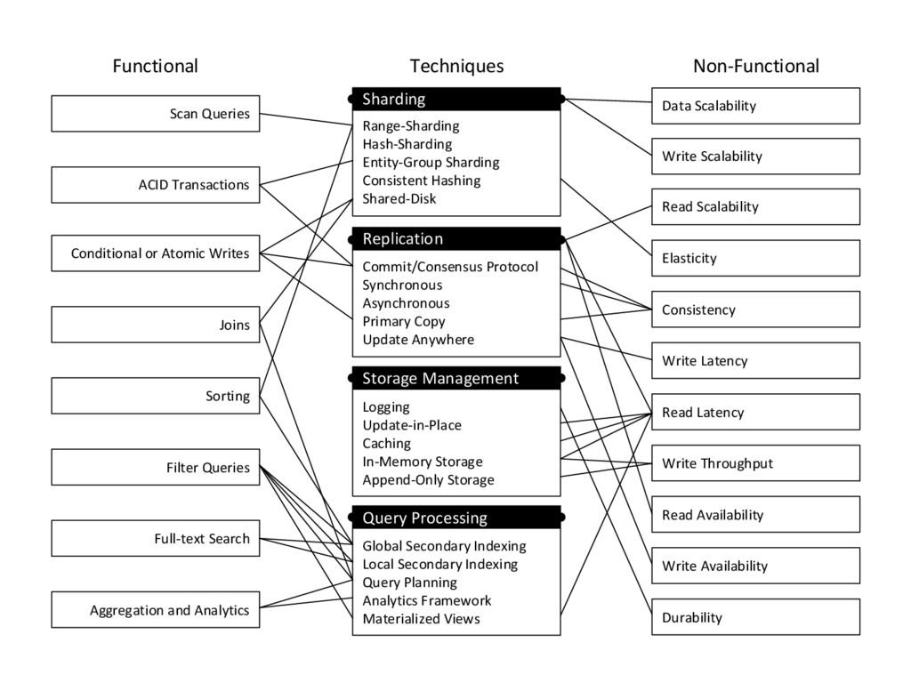 Functional Techniques Non-Functional Scan Queri...