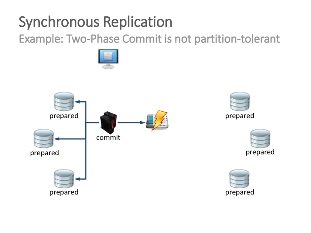 Synchronous Replication Example: Two-Phase Comm...