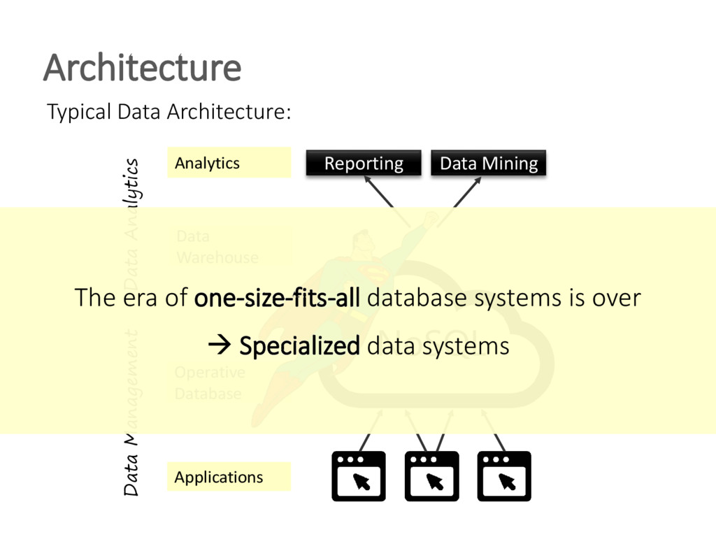 Typical Data Architecture: Architecture Applica...