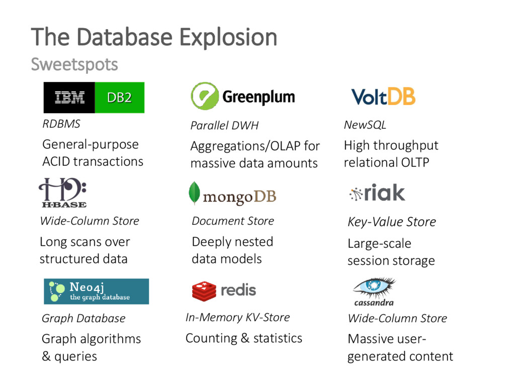 The Database Explosion Sweetspots RDBMS General...