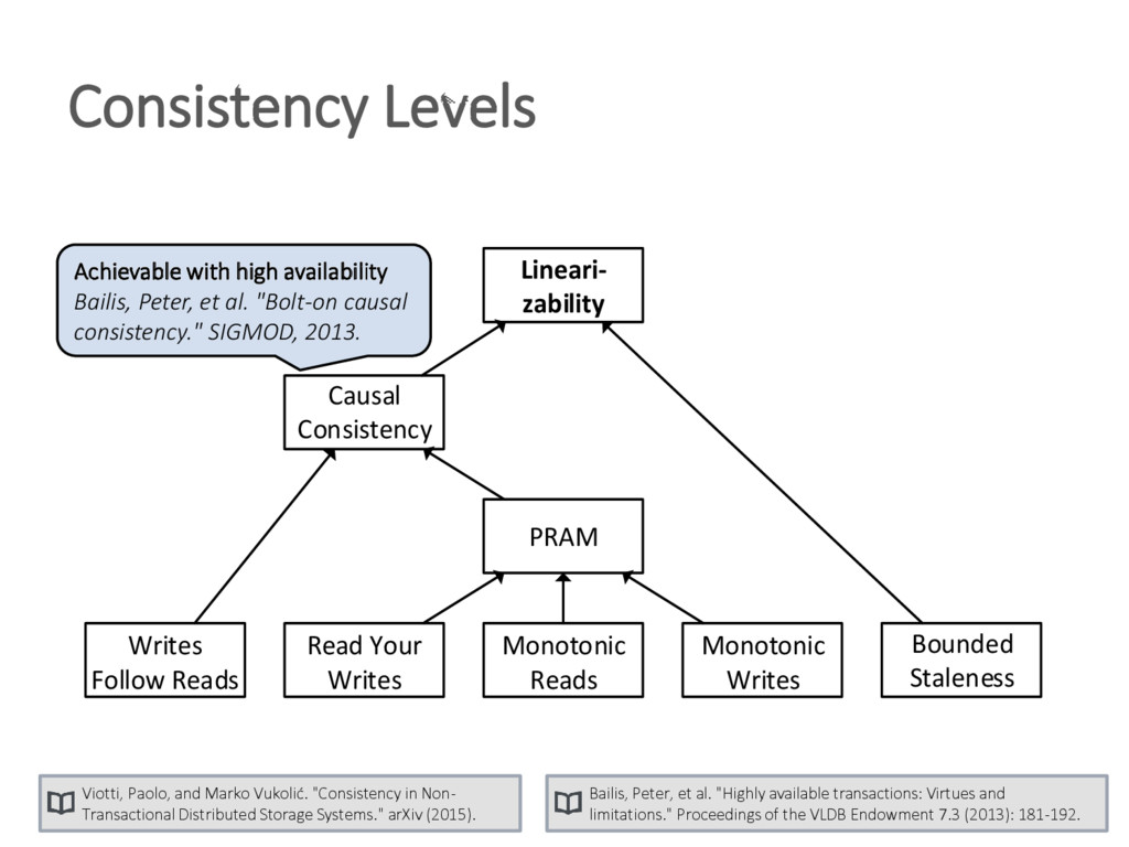 Consistency Levels Writes Follow Reads Read You...