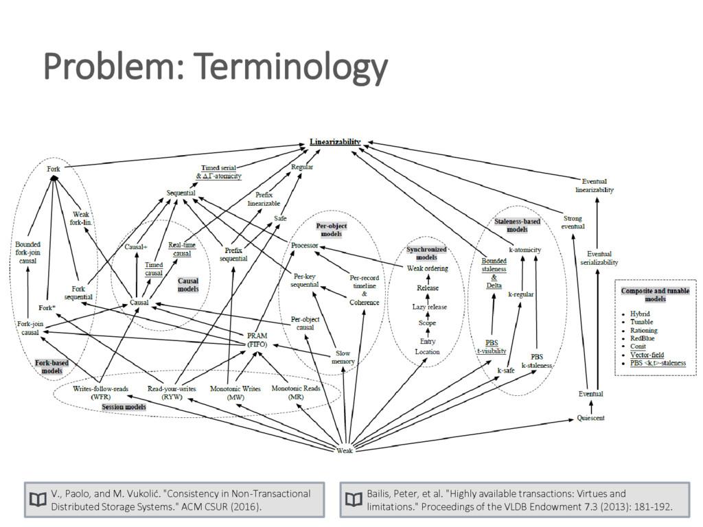 "Problem: Terminology Bailis, Peter, et al. ""Hig..."
