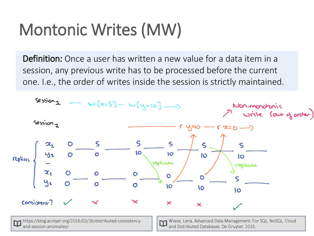 Definition: Once a user has written a new value...